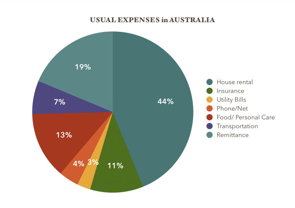 Usual Expenses in Australia